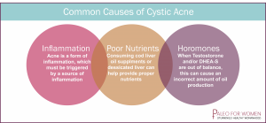 Cystic Acne and Hormones: Everything You Need to Know - Keto for